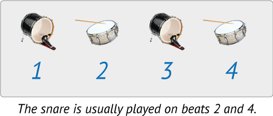 A drummer generally plays bass on 1 and 3, and snare on 2 and 4