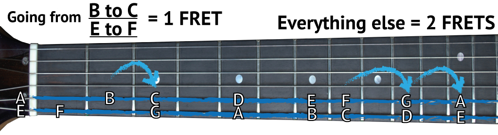 unlock the fretboard play in any key using barre chords good guitarist. Black Bedroom Furniture Sets. Home Design Ideas